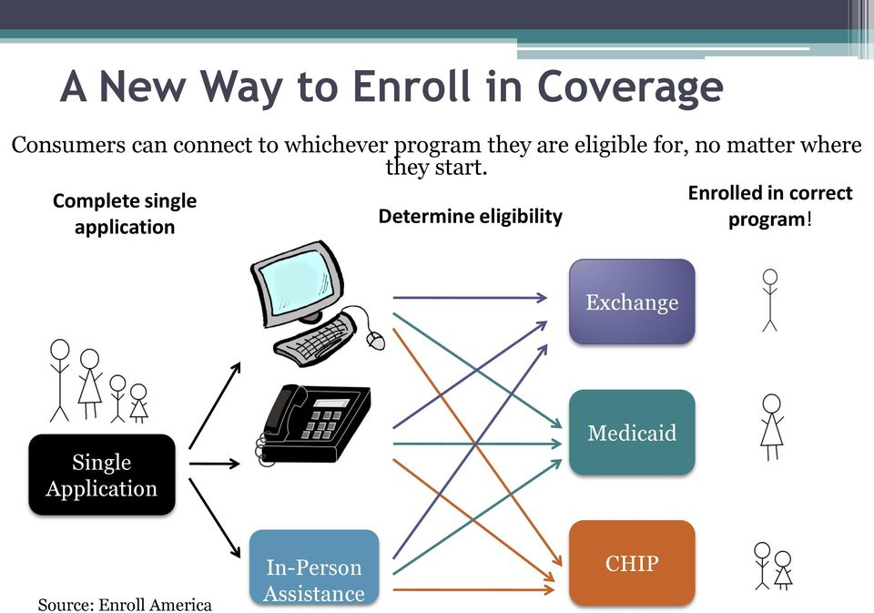 Complete single Enrolled in correct Determine eligibility application