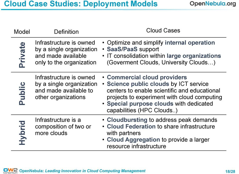consolidation within large organizations (Goverment Clouds, University Clouds ) Commercial cloud providers Science public clouds by ICT service centers to enable scientific and educational projects