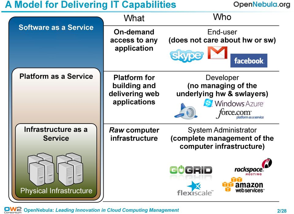 applications Developer (no managing of the underlying hw & swlayers) Infrastructure as a Service ᄎ Raw