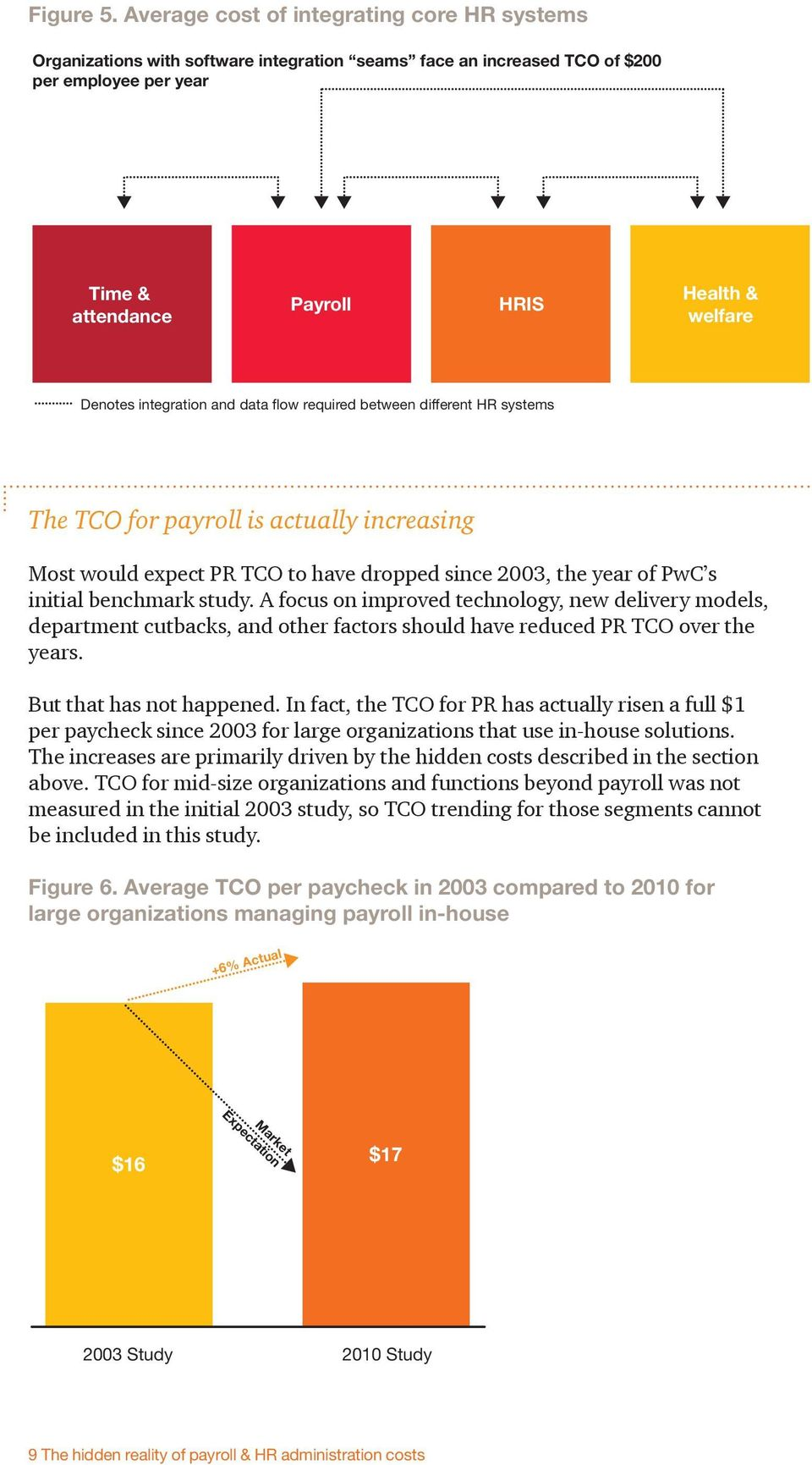 integration and data flow required between different HR systems The TCO for payroll is actually increasing Most would expect PR TCO to have dropped since 2003, the year of PwC s initial benchmark