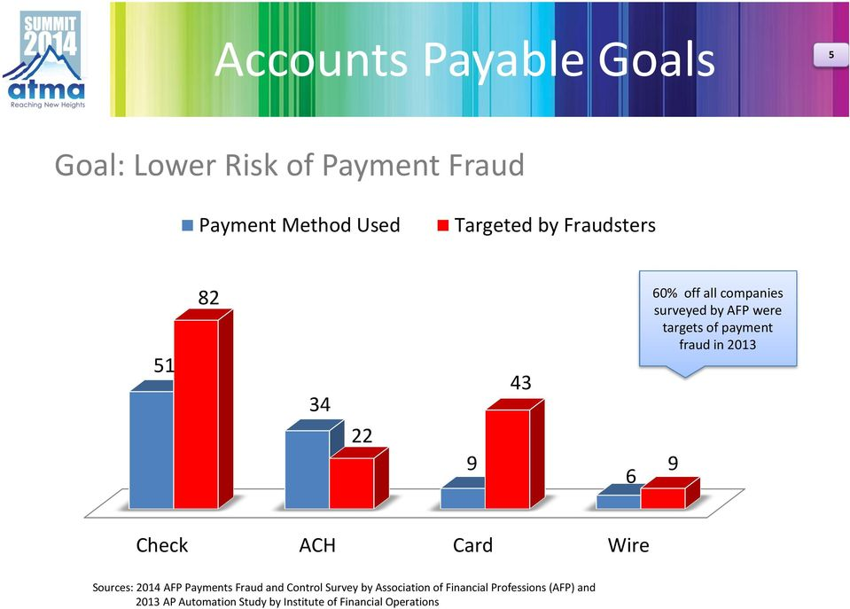 fraud in 2013 9 Check ACH Card Wire Sources: 2014 AFP Payments Fraud and Control Survey by