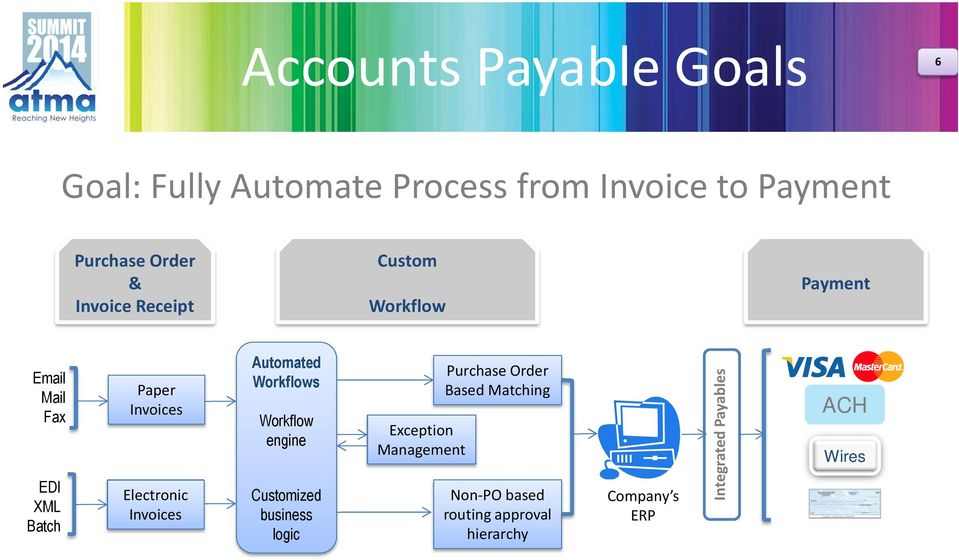 Invoices Automated Workflows Workflow engine Customized business logic Exception Management