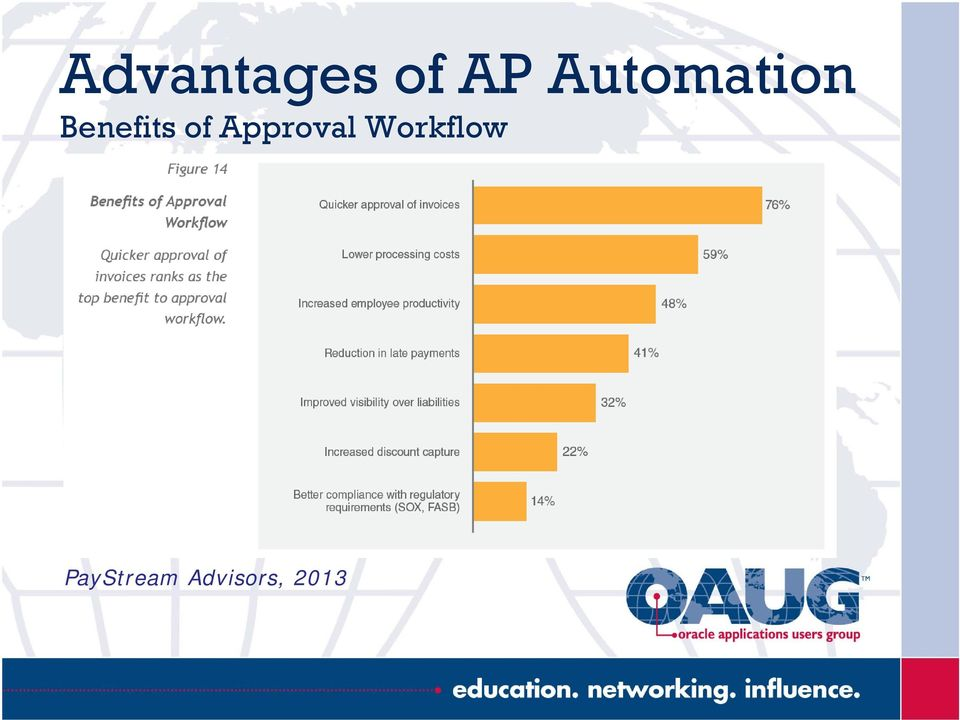 of Approval Workflow