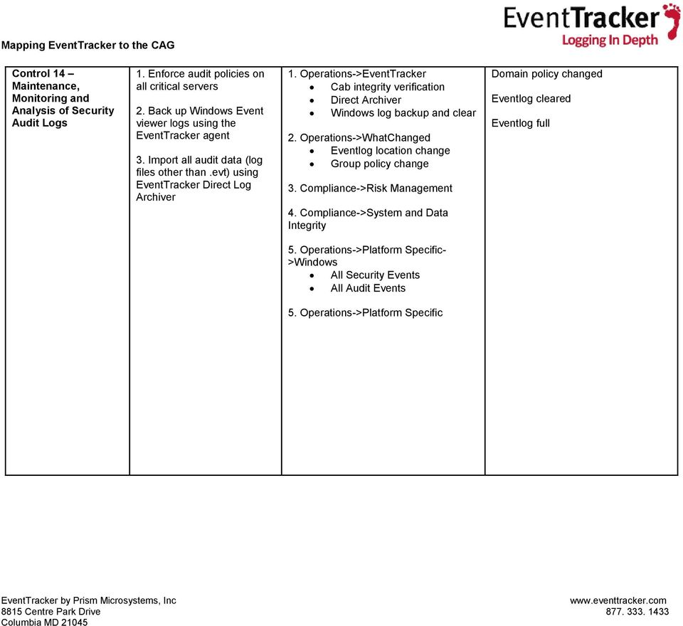 Mapping EventTracker Reports and Alerts To The SANS 20
