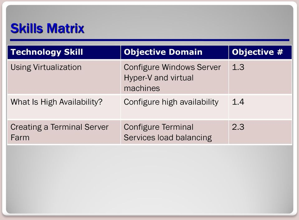 1.3 What Is High Availability? Configure high availability 1.