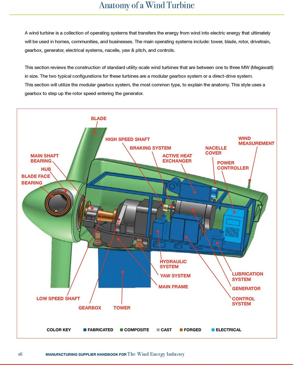 Wind Energy Industry Manufacturing Supplier Handbook Pdf Turbine Wiring Schematic This Section Reviews The Construction Of Standard Utility Scale Turbines That Are Between One