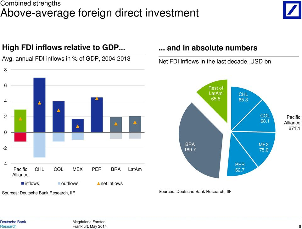 .. and in absolute numbers Net FDI inflows in the last decade, USD bn 6 4 Rest of LatAm 65.5 CHL 65.