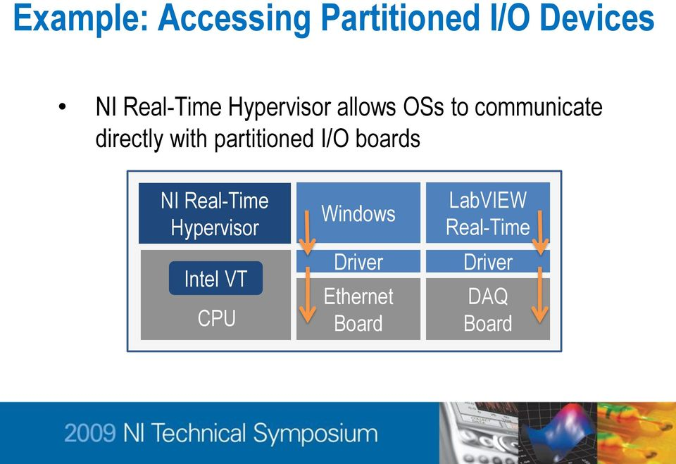 partitioned I/O boards NI Real-Time Hypervisor Intel VT