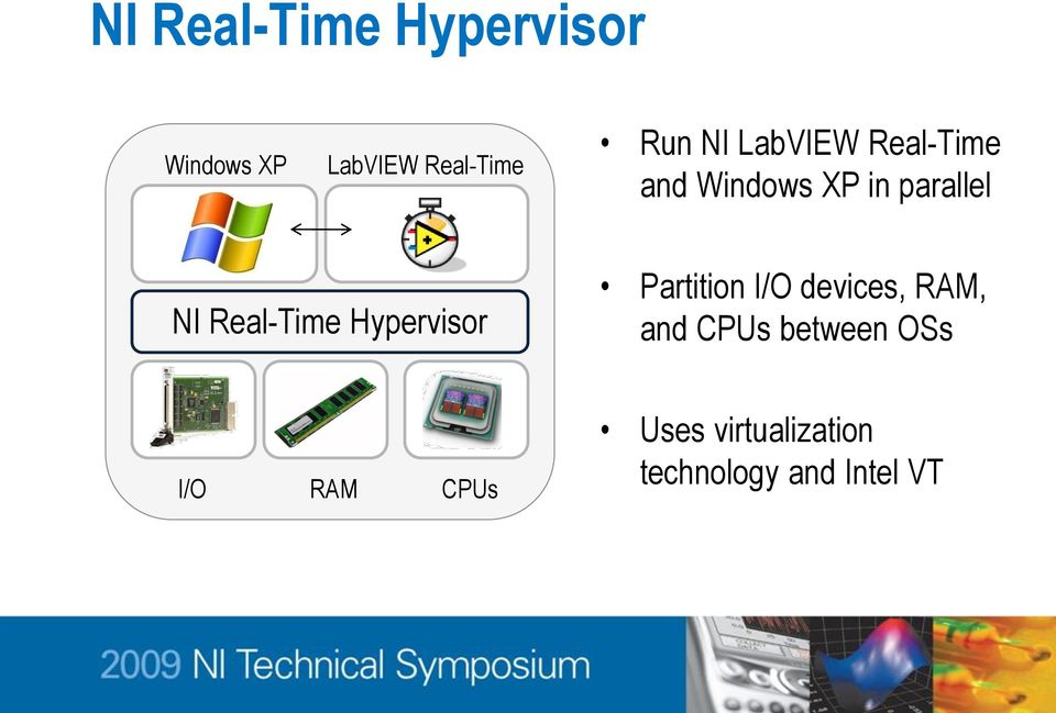 Real-Time Hypervisor Partition I/O devices, RAM, and CPUs