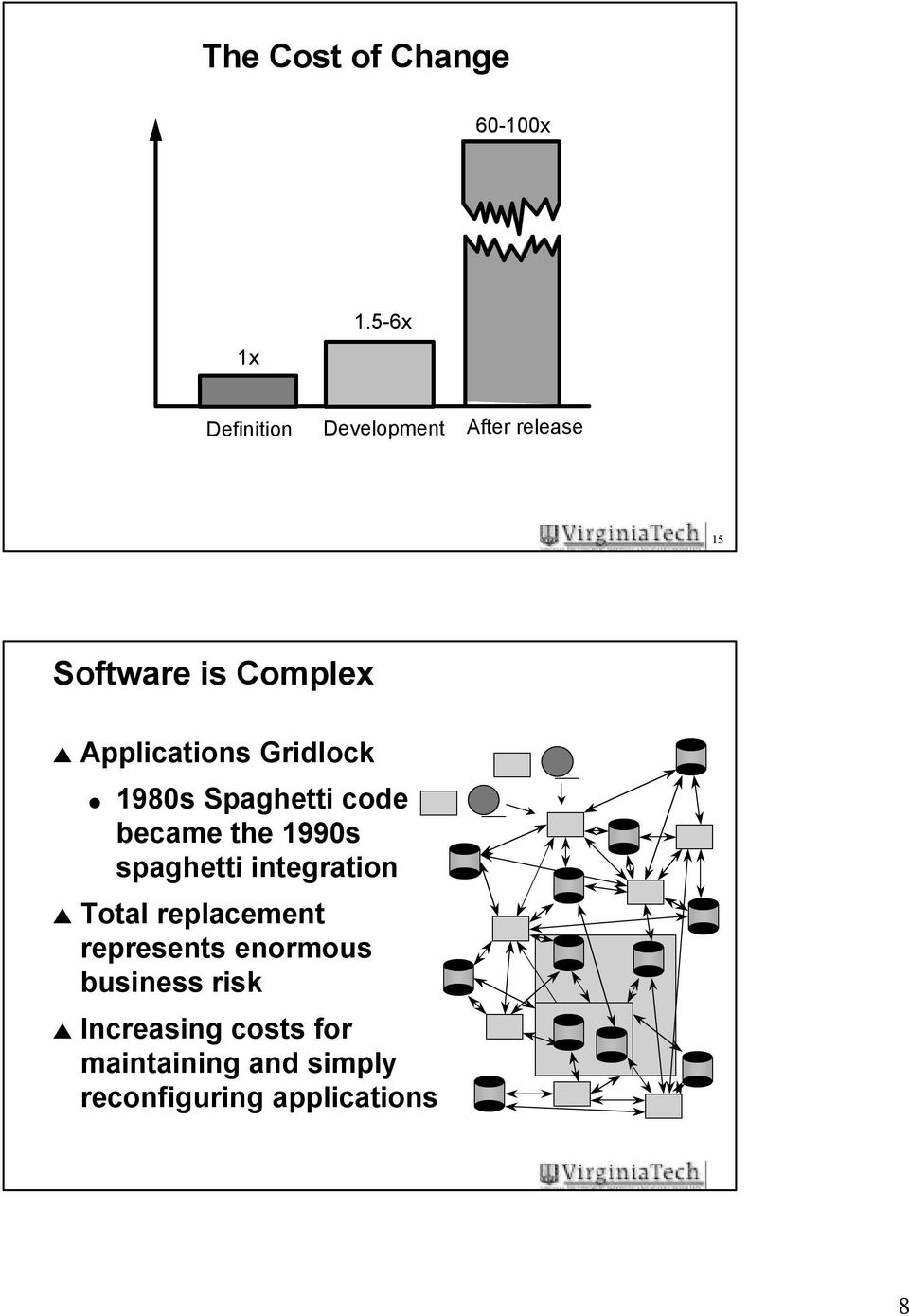 Software Engineering Cs5704 First Class Pdf State Diagrams Seilevel Applications Gridlock 1980s Spaghetti Code Became The 1990s
