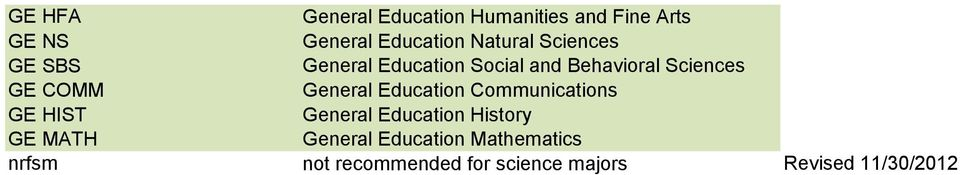 Sciences General Education Communications GE HIST General Education History GE