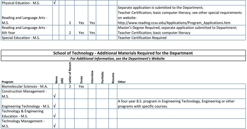 htm Master's Degree Required; separate application submitted to Department; Teacher Certification; basic computer literacy Teacher Certification Required School of Technology - Additional Materials