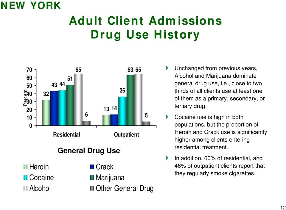 Cocaine use is high in both populations, but the proportion of Heroin and Crack use is significantly higher among clients entering residential treatment.