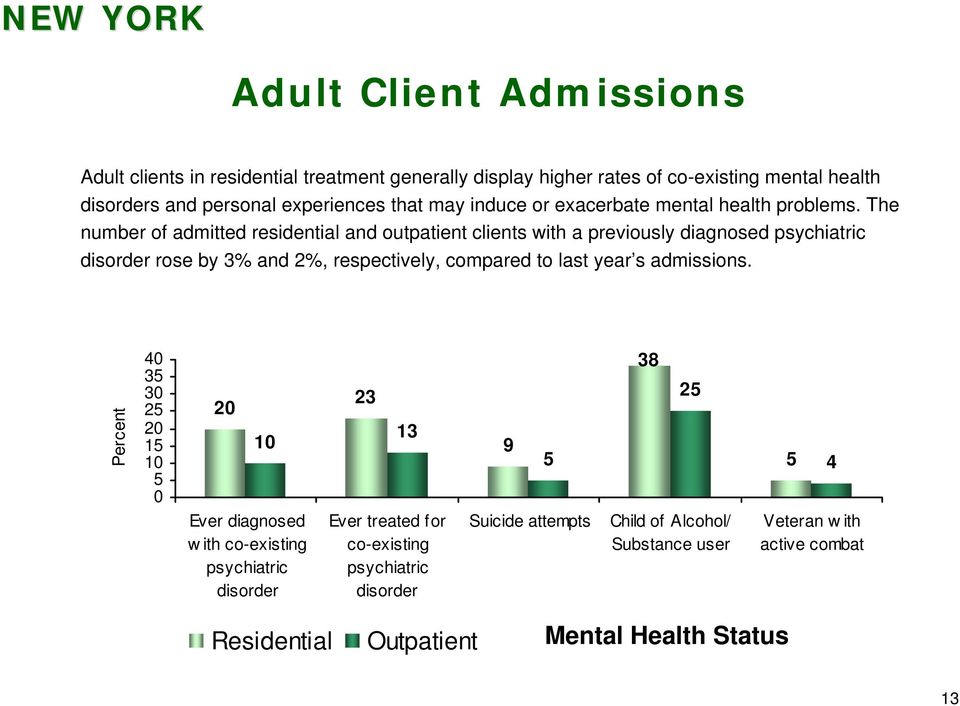 The number of admitted residential and outpatient clients with a previously diagnosed psychiatric disorder rose by 3% and 2%, respectively, compared to last