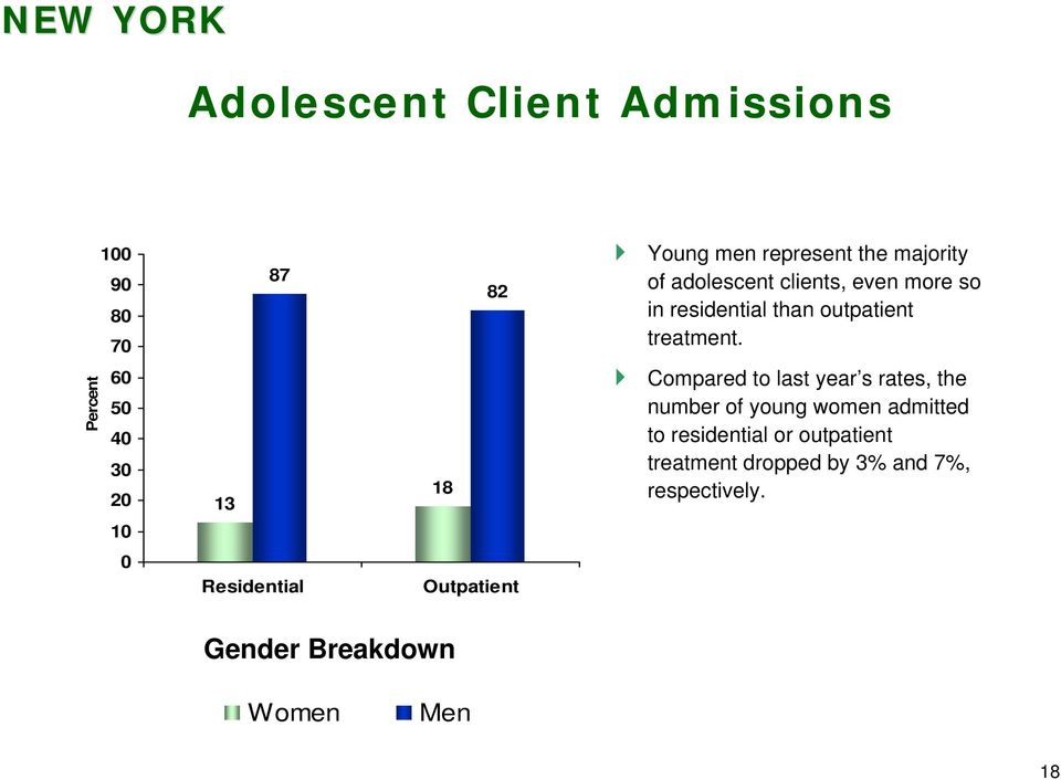 6 5 4 3 13 18 Compared to last year s rates, the number of young women admitted to