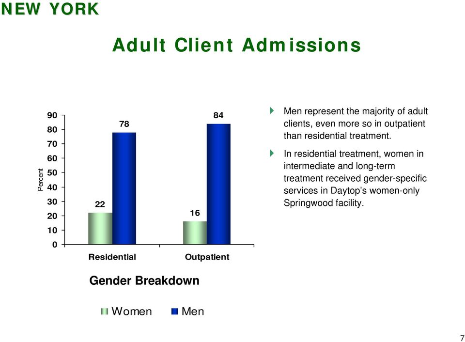 In residential treatment, women in intermediate and long-term treatment received