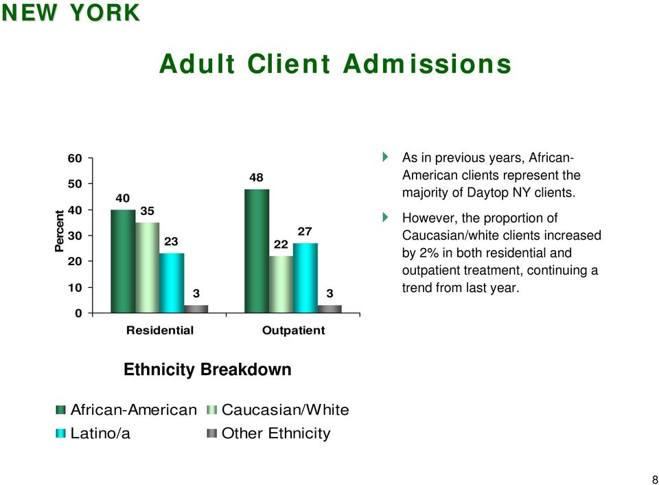 However, the proportion of Caucasian/white clients increased by 2% in both residential and