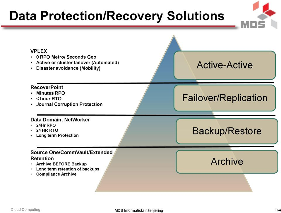 Data Domain, NetWorker 24Hr RPO 24 HR RTO Long term Protection Source One/CommVault/Extended Retention