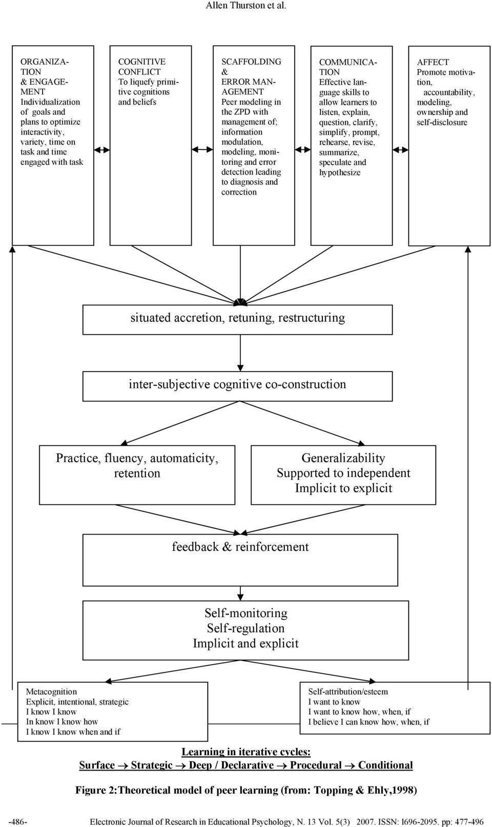 beliefs SCAFFOLDING & ERROR MAN- AGEMENT Peer modeling in the ZPD with management of; information modulation, modeling, monitoring and error detection leading to diagnosis and correction COMMUNICA-