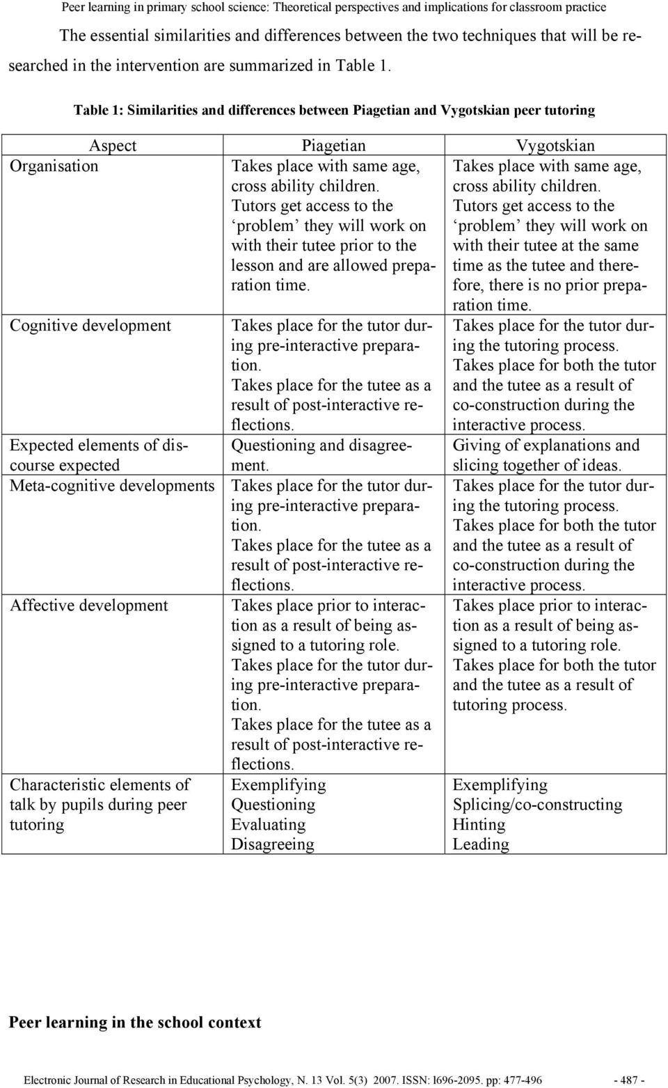 Table 1: Similarities and differences between Piagetian and Vygotskian peer tutoring Cognitive development Takes place for the tutor during pre-interactive preparation.