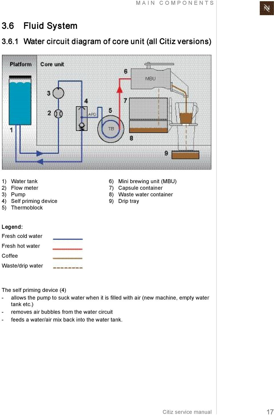 S E R V I C M A N U L T Z O F H Water Flow Meter Wiring Diagrams 1 Circuit Diagram Of Core Unit All Citiz Versions Tank