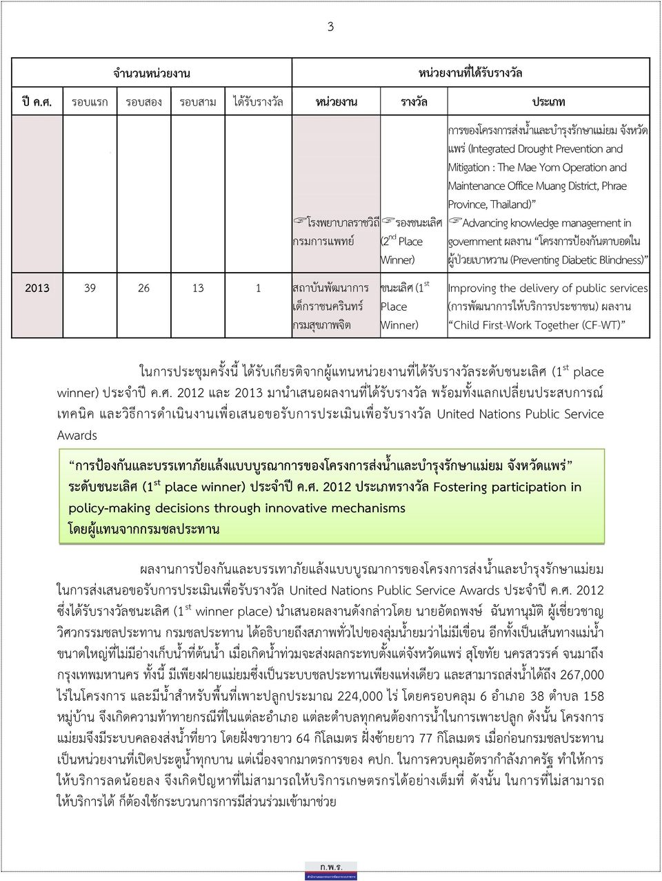 Winner) กำรของโครงกำรส งน ำและบำร งร กษำแม ยม จ งหว ด แพร (Integrated Drought Prevention and Mitigation : The Mae Yom Operation and Maintenance Office Muang District, Phrae Province, Thailand)