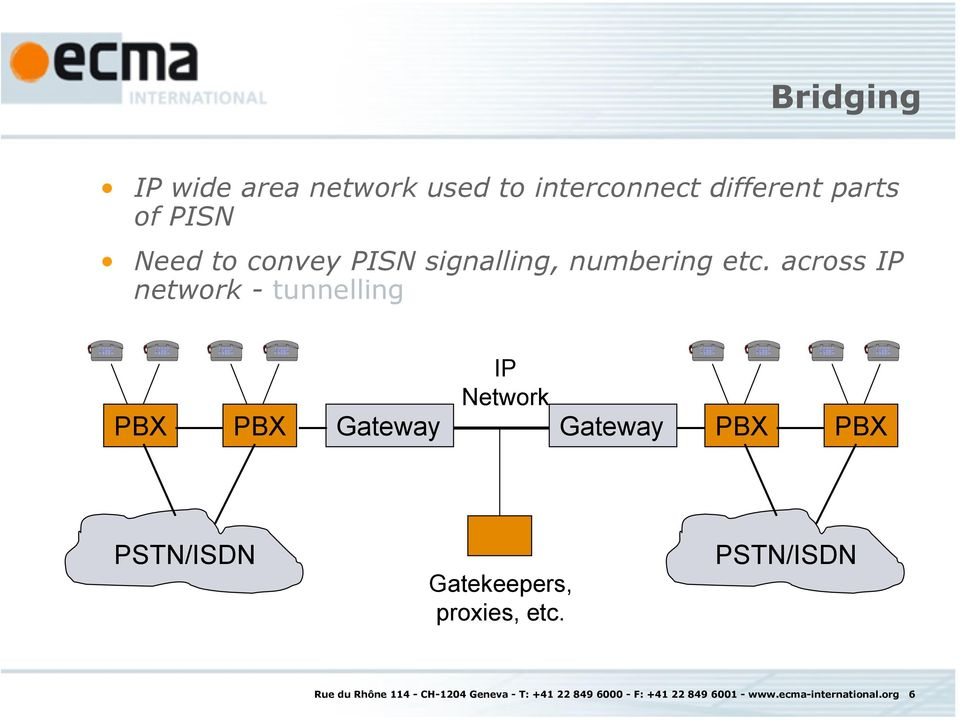 across IP network - tunnelling Gateway IP Network Gateway PSTN/ISDN Gatekeepers,
