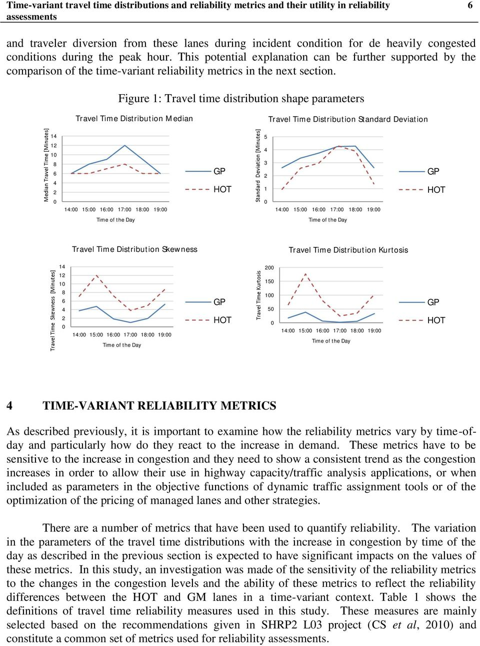 Figure 1: Travel time distribution shape parameters Travel Time Distribution Median Travel Time Distribution Standard Deviation 14 12 10 8 6 4 2 0 14:00 15:00 16:00 17:00 18:00 19:00 GP HOT 5 4 3 2 1