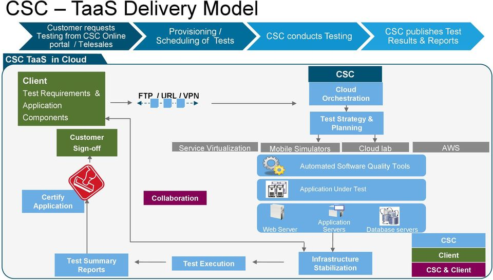 ENABLING BUSINESS TRANSFORMATION CSC TESTING AS A SERVICE