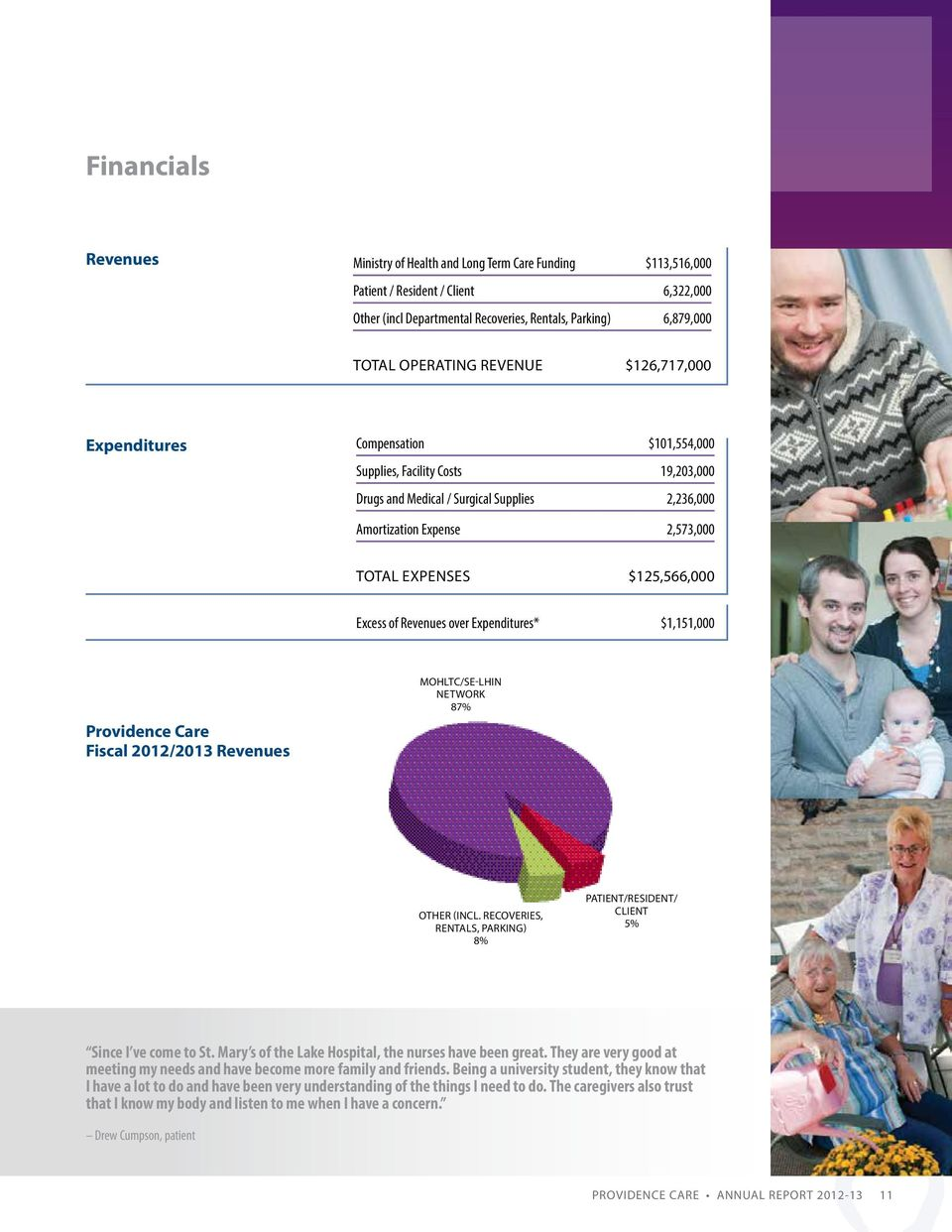 $125,566,000 Excess of Revenues over Expenditures* $1,151,000 Providence Care Fiscal 2012/2013 Revenues MOHLTC/SE-LHIN Network 87% Other (incl.