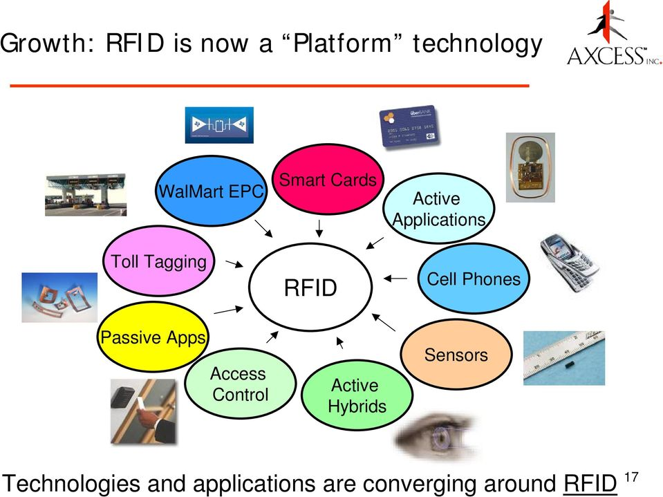 RFID Active Hybrids Active Applications Cell Phones