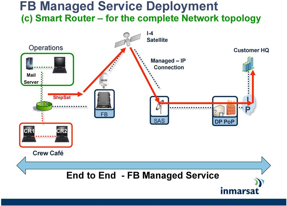 Satellite Managed IP Connection Customer HQ ShipSat FB
