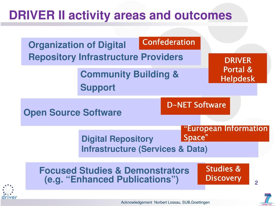 D-NET Software Digital Repository Infrastructure (s & Data) European Information Space Focused