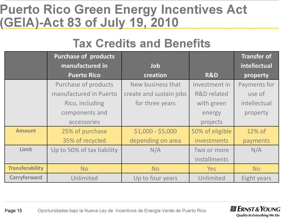 related with green energy Payments for use of intellectual property accessories projects Amount 25% of purchase 35% of recycled $1,000 - $5,000 depending on area 50% of eligible