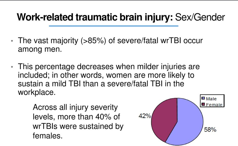 This percentage decreases when milder injuries are included; in other words, women are