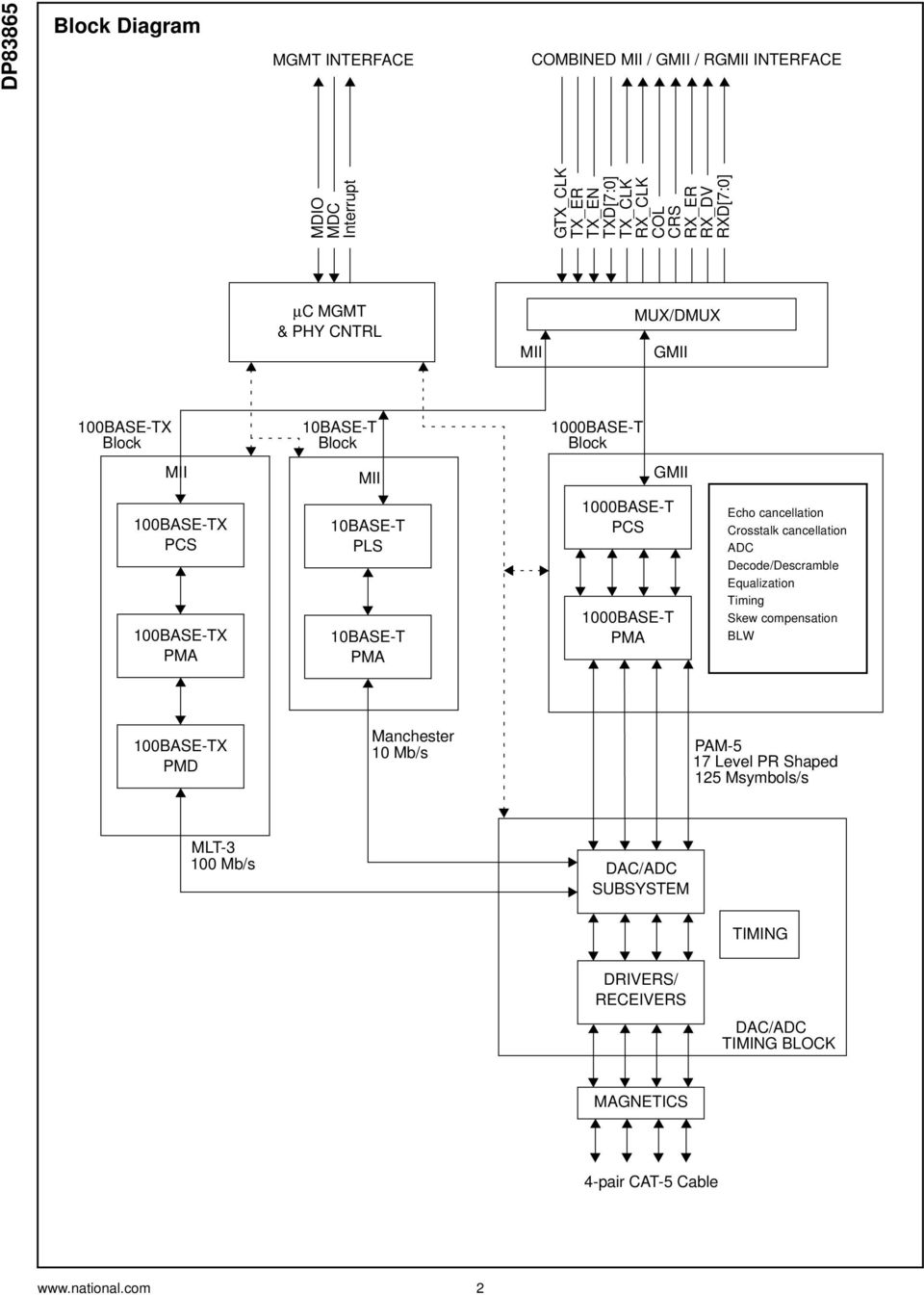 Dp83865 Gig Phyter V 10 100 1000 Ethernet Physical Layer Pdf Block Diagram Of The Coding Sublayer Pcs Ip Core 1base T Pma Echo Cancellation Crosstalk Adc Decode Descramble Equalization Timing Skew Compensation