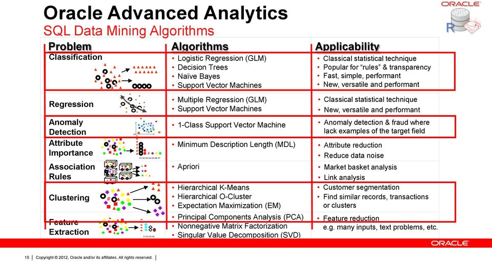 Fraud and Anomaly Detection Using Oracle Advanced Analytic
