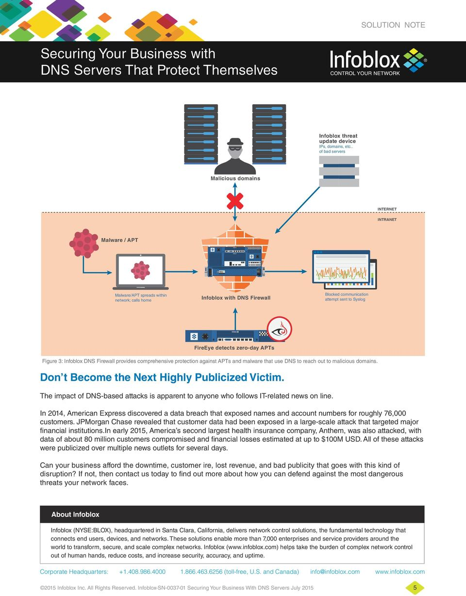 detects zero-day APTs Figure 3: Infoblox DNS Firewall provides comprehensive protection against APTs and malware that use DNS to reach out to malicious domains.