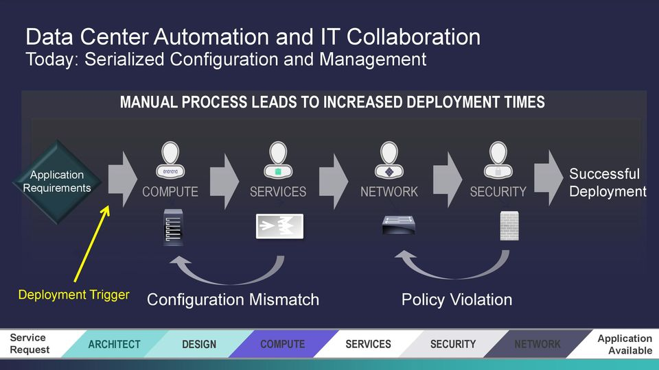 Simplify IT  With Cisco Application Centric Infrastructure  Roberto