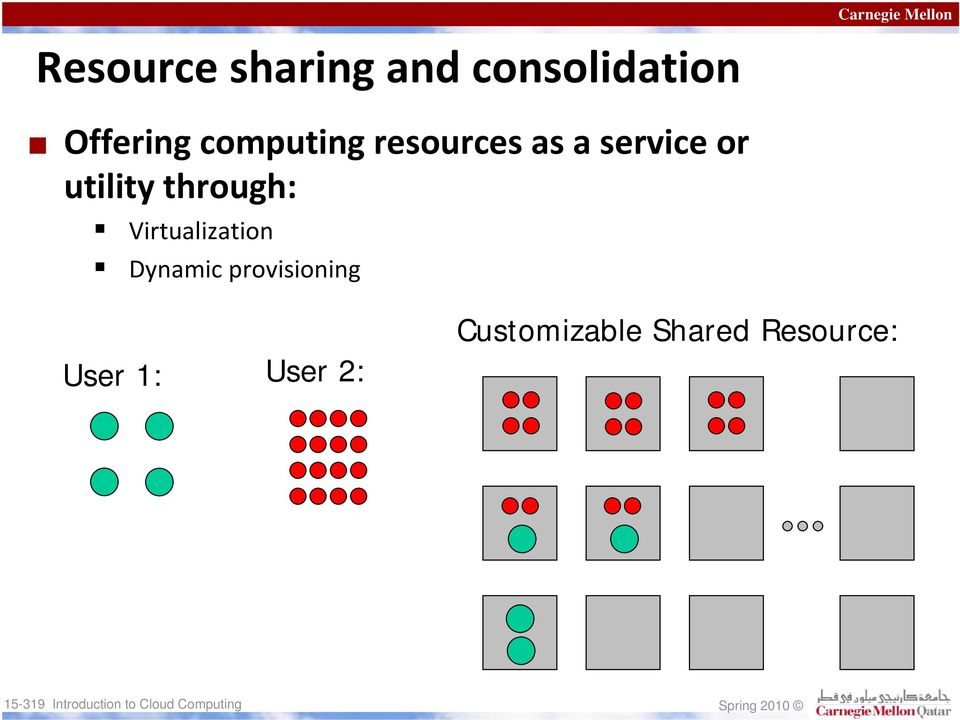 through: Virtualization Dynamic provisioning