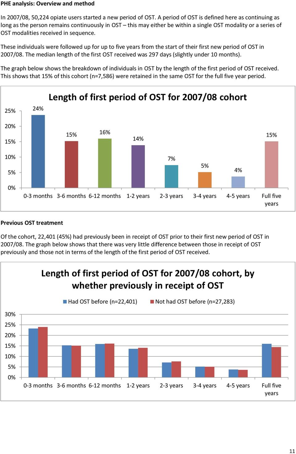 These individuals were followed up for up to five years from the start of their first new period of OST in 2007/08. The median length of the first OST received was 297 days (slightly under 10 months).