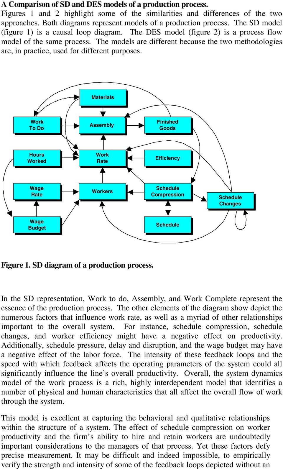 A Comparison Of System Dynamics Sd And Discrete Event Simulation Process Flow Diagram Loop The Models Are Different Because Two Methodologies In Practice Used For
