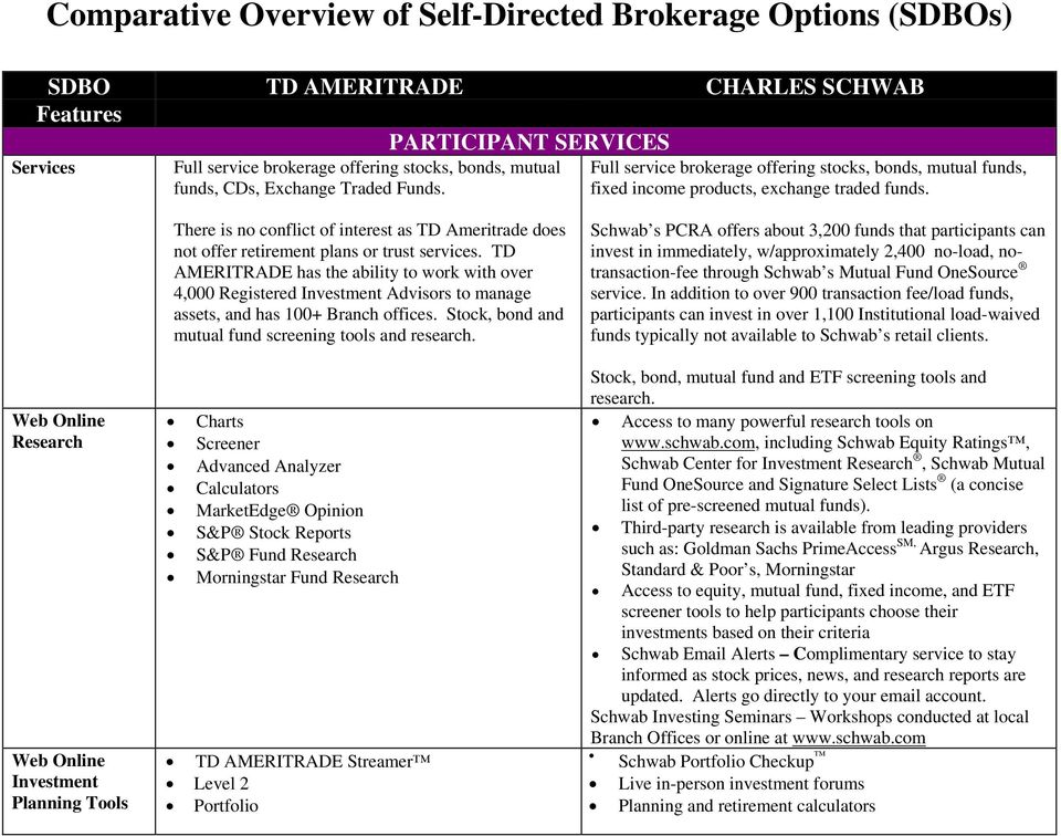 Comparative Overview of Self-Directed Brokerage Options