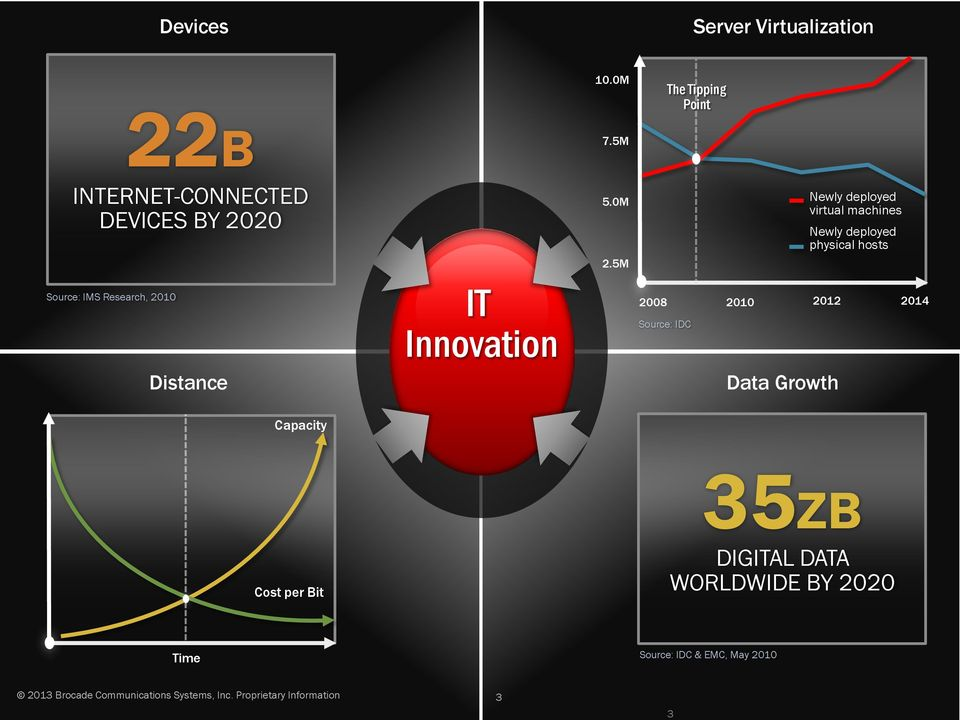 5M 2008 2010 Source: IDC The Tipping Point Newly deployed virtual machines Newly deployed physical