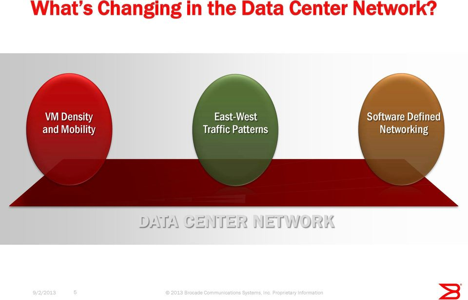 Software Defined Networking DATA CENTER NETWORK