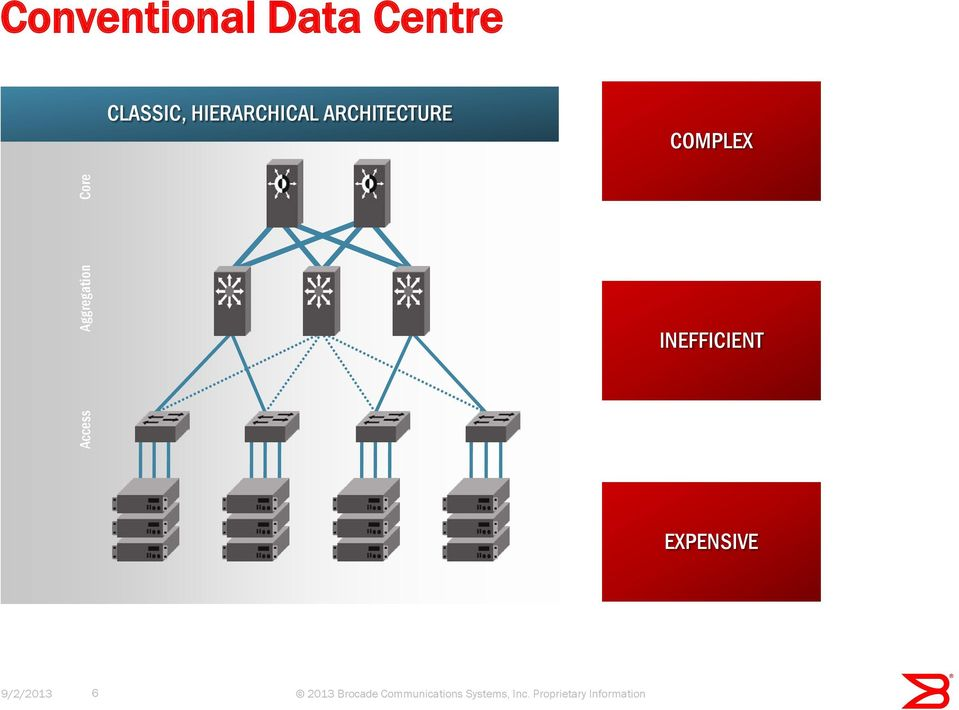 ARCHITECTURE COMPLEX Aggregation Access Core