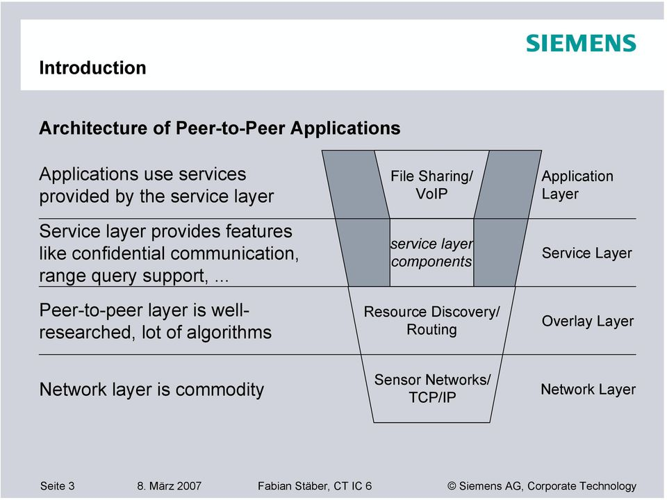 .. Peer-to-peer layer is wellresearched, lot of algorithms File Sharing/ VoIP service layer components Resource