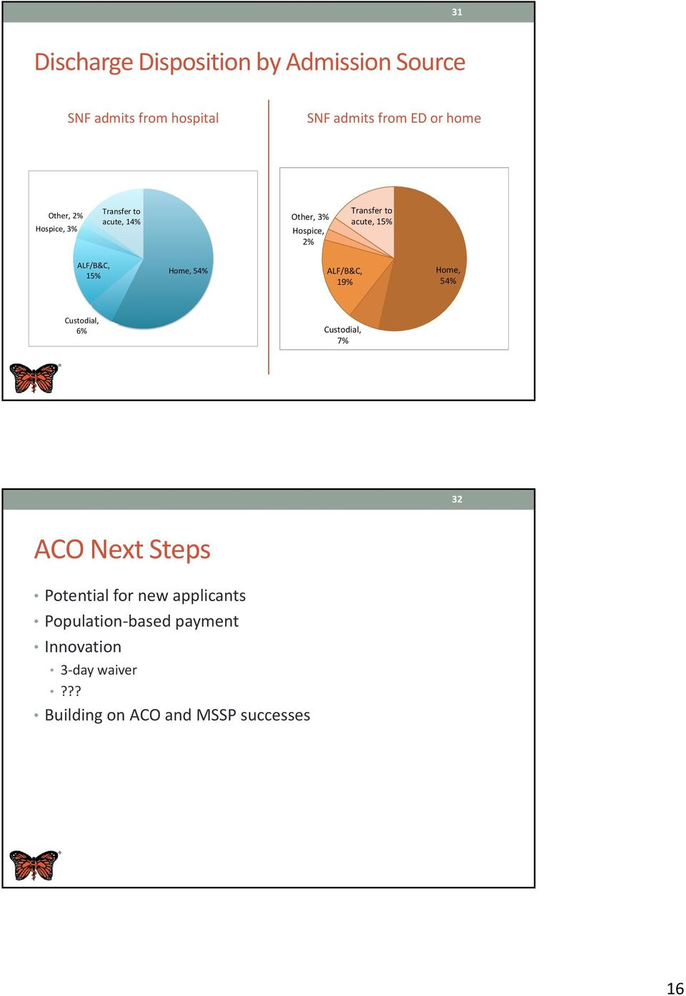 Custodial, 6% Transfer to acute, 15% ALF/B&C, 19% Home, 54% Custodial, 7% 32 ACO Next Steps
