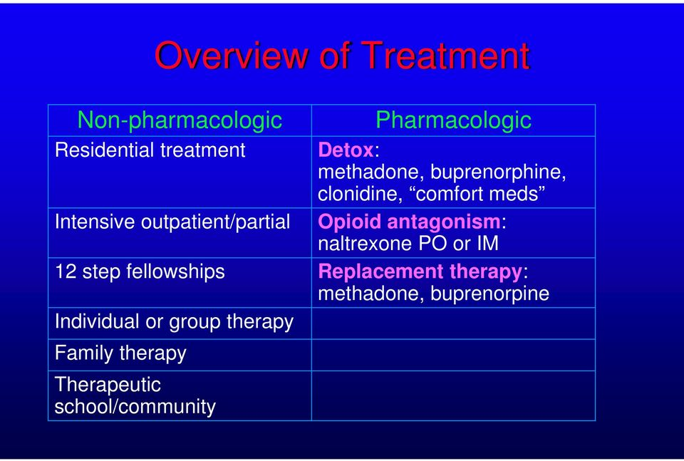 Opioid antagonism: naltrexone PO or IM 12 step fellowships Replacement therapy:
