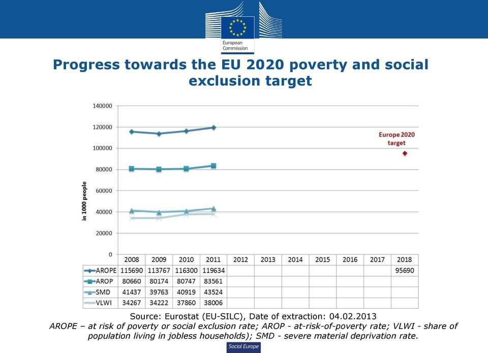 2013 AROPE at risk of poverty or social exclusion rate; AROP -